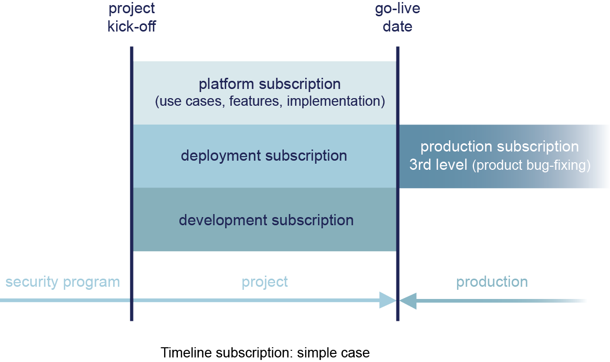 support-timeline-subscription