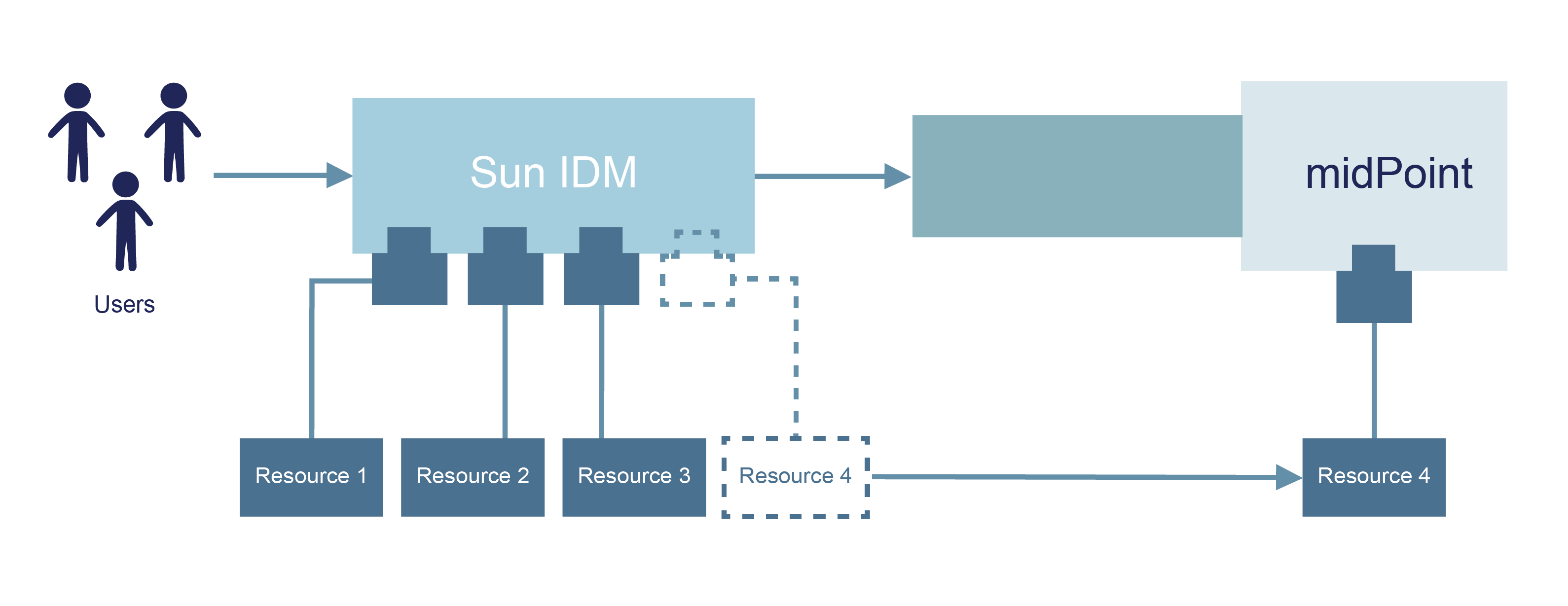 Sun IDM Migration Architecture - Evolveum | Open Identity