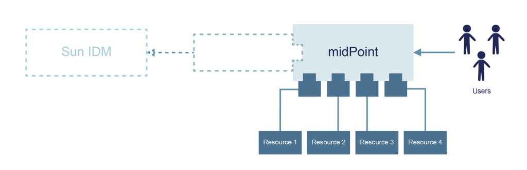 Sun IDM Migration Architecture