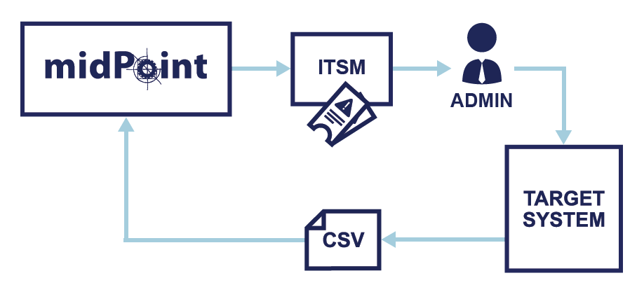 ITSM integration as a two-way communication.